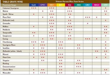 Selection Chart Grape Wines
